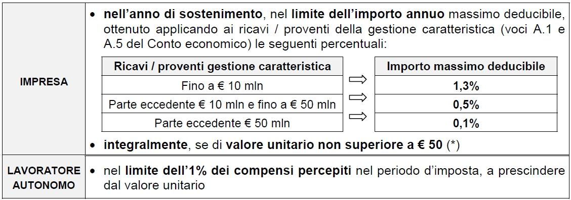 Il Trattamento Fiscale Degli Omaggi Natalizi Studio Bologna